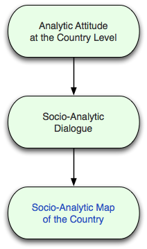 dialogue of social issues Criticality in intergroup dialogue, emphasizing a conceptualization of intergroup issues and relating vis‐à‐vis social inequality and social justice, involves both critical self‐reflection and alliance building.